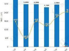 成品油增值税降低 国际油价利好支撑