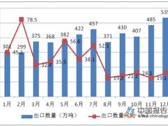 2019年成品油零售限价调整 供需格局显著变化