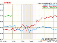 API原油库存意外下降 油价暴涨剑指半年新高