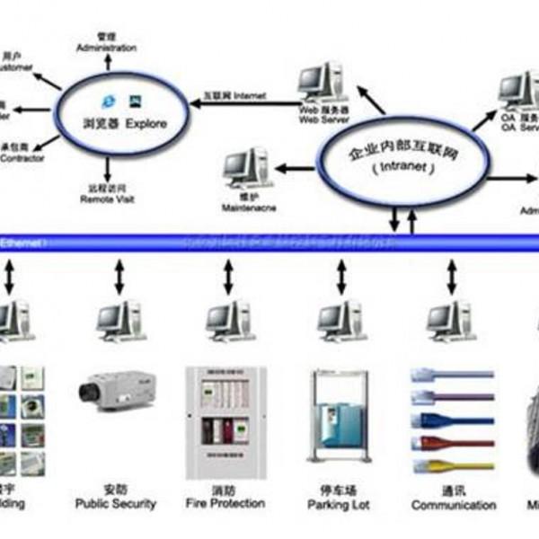 青岛 系统集成 澳诺