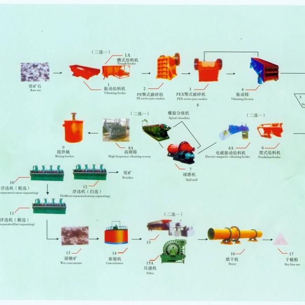 铂思特从低品位金矿中回收金的工艺方法,黄金分离方法,选金机