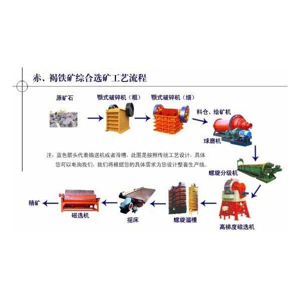 铂思特铁矿石分级焙烧工艺,铁矿尾矿选矿新方法,尾矿选铁毛毯机