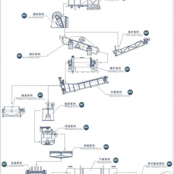 铂思特铁矿永磁强磁预选设备,铁尾矿再次回收工艺,铁尾矿回收机