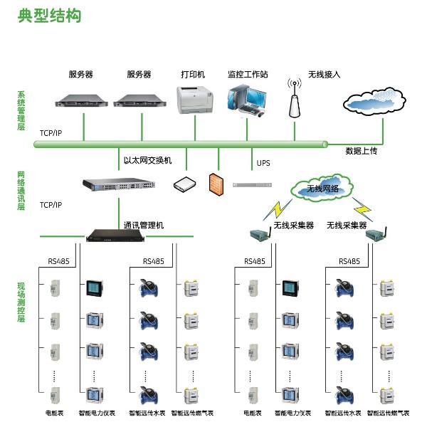 IC卡/NB-IOT/GPRS水电预付费抄表管理系统