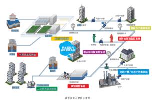 城市供水管网在线监测系统