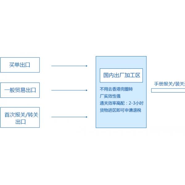 深圳转厂出口退税