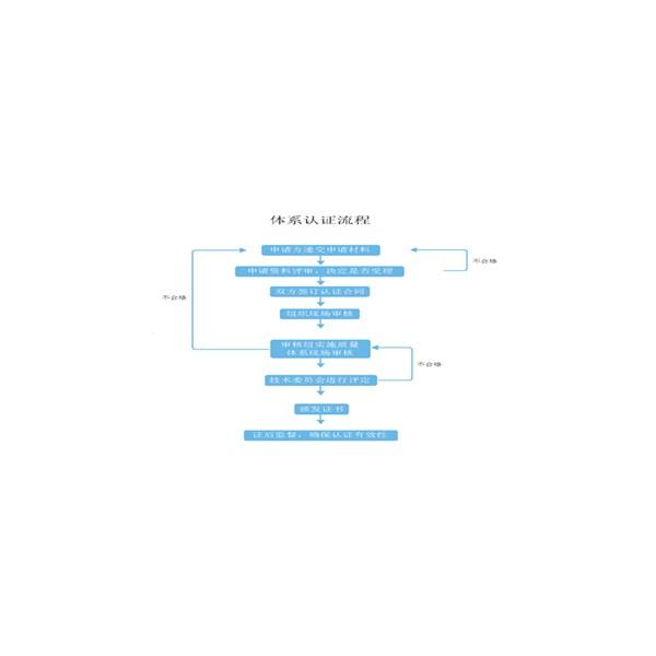 济南市iso体系认证,质量体系认证,体系认证的必要条件
