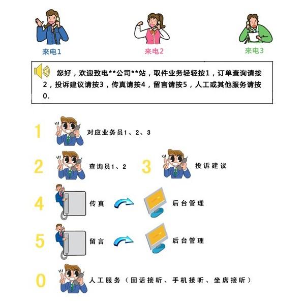 枣庄市申请400电话的流程